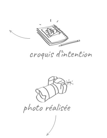 Explication croquis packaging